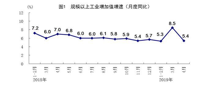 统计局:4月规模以上工业增加值同比增长5.4% 前四月商品房销售额同比增8.1%