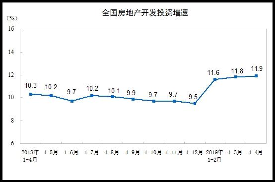 统计局:前4月商品房销售面积42085万平方米