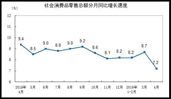 国家统计局:2019年4月份社会消费品零售总额增长7.2%-中国网地产