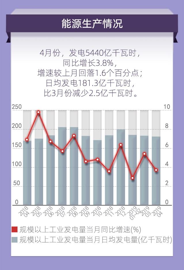 2019 5月經濟數據_不必對4月經濟數據過于悲觀 江海債券日報20190509