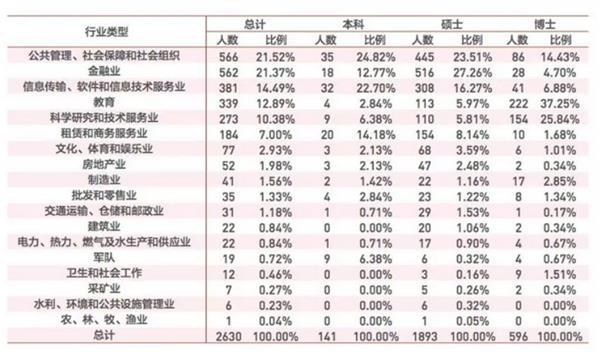 图片来源:北京大学2018年毕业生就业报告