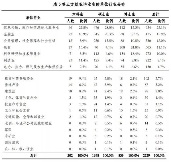 图片来源:清华大学2018年毕业生就业质量报告