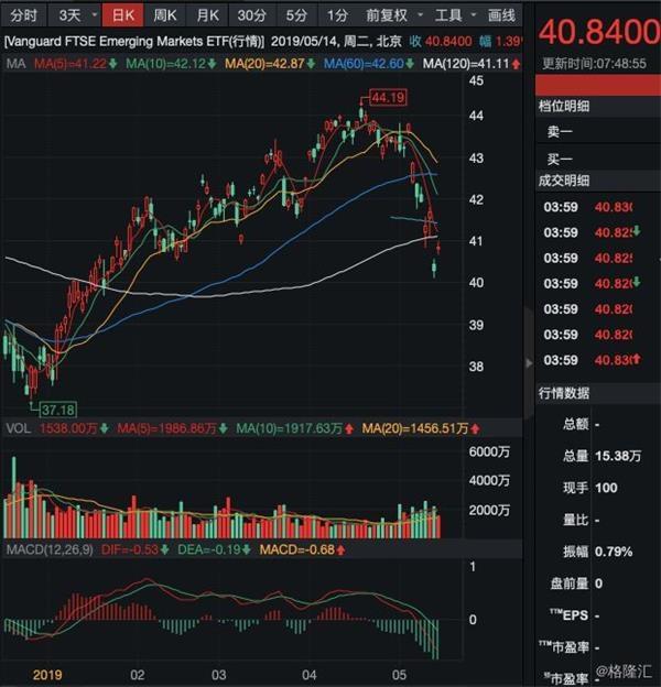 桥水加仓700%!MSCI新兴指数火了把A股权重加倍