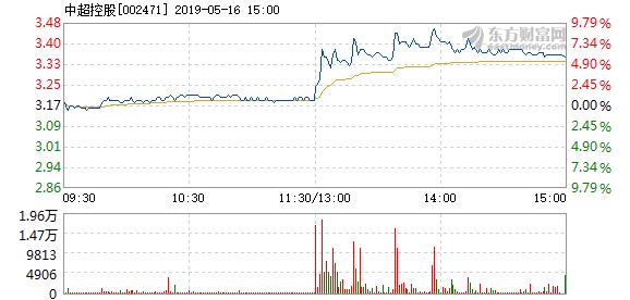 中超控股5月16日盘中涨幅达5%