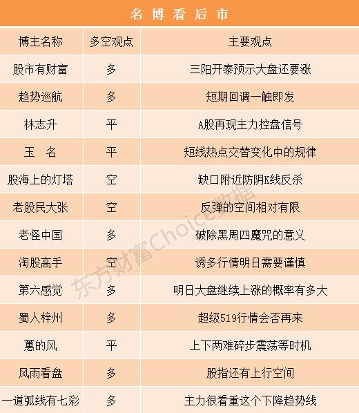 (5/16)名博看后市:三阳开泰预示大盘还要涨