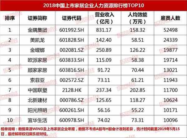 2018中国上市家居企业人均效能榜TOP100