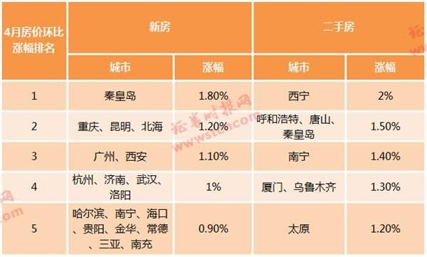 4月新房价格上涨城市数量创4年新高 上海房价多少钱一平米?