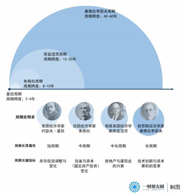 刘俊明|中国股市无法逃脱周期——从江恩理论看a股