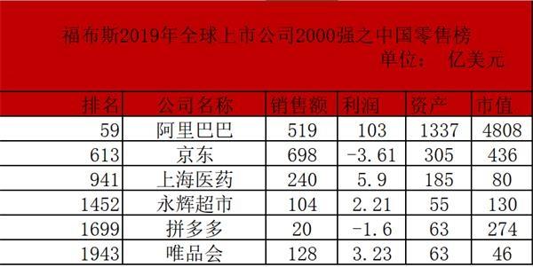 2019世界福布斯排行榜_2019福布斯上市公司榜:苹果排第六,榜首来自中国
