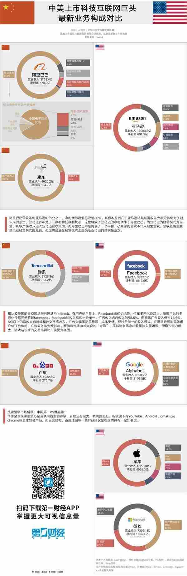 中美上市科技互联网巨头大比拼:阿里年净利润超亚马逊
