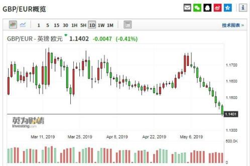 英镑/欧元已连跌十天