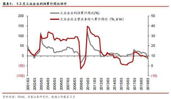 华泰战略:消费股仍有比较优势,积极配置科技硬资产