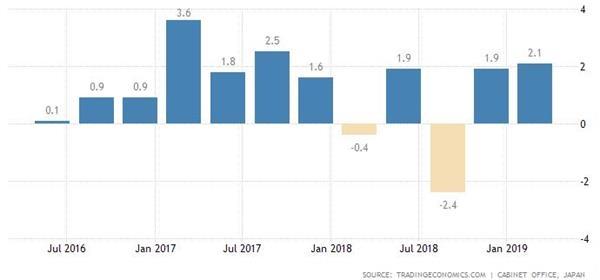 日本第一季度GDP年率增长2.1% 受出口净增长支持