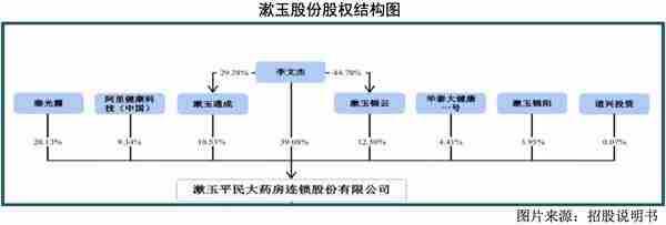 漱玉股份股权结构图。png