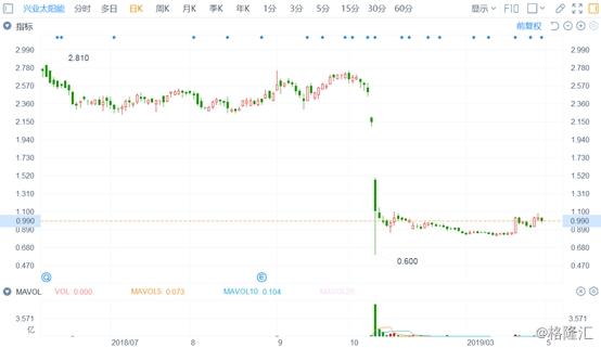 中财金融:年内第七支港股闪崩,百信国际遭洗仓盘中暴跌60%