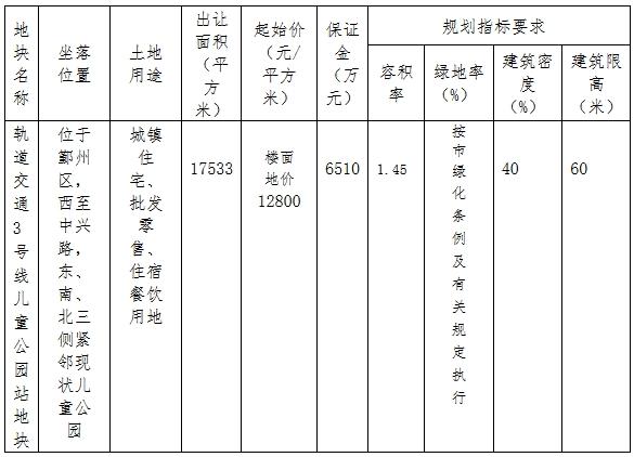 華潤&寧波軌道交通3.25億元競得寧波市一宗商住用地-中國網地產