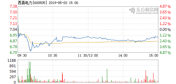 西昌电力5月20日快速反弹
