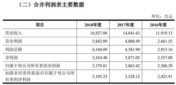 新三板公司艾融软件首次公开发行股票招股说明书