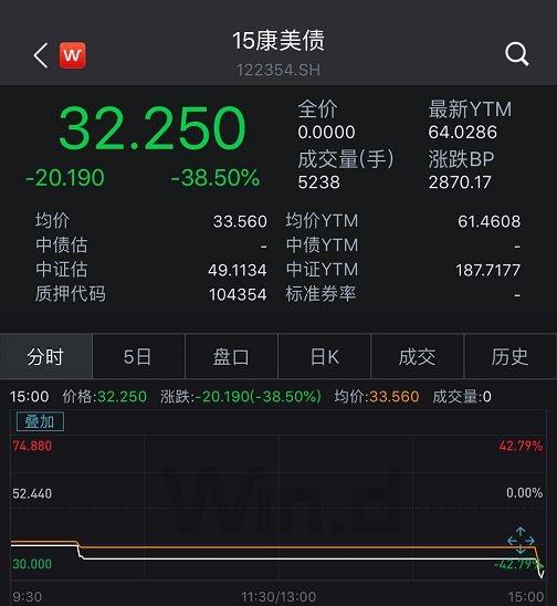 28万股东无眠!上市公司主动申请ST 债券已先跌40%为敬