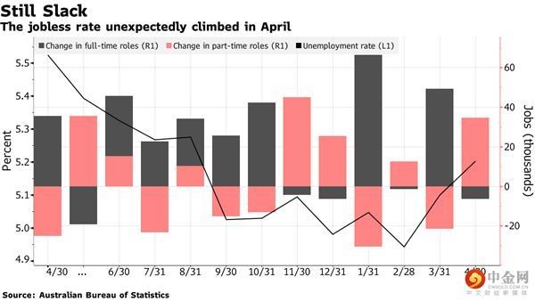 澳洲聯儲發降息信號 澳元后市恐難止跌