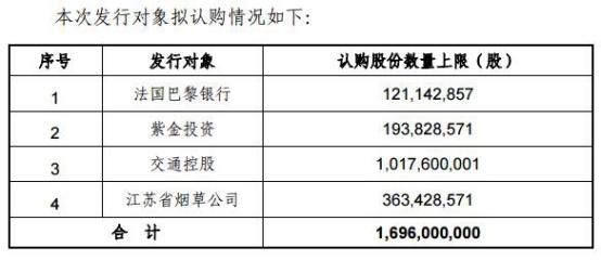 南京银行拟定增募140亿公告前一天四登违法违规黑榜