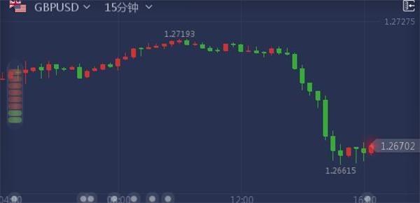 英国政局打压英镑下行 英镑兑美元跌至年内低点