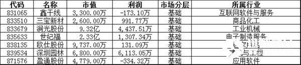 暂停转让:鑫干线