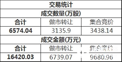 三板做市(899002)今日以772.97点平开后进行调整,最终收报767.42点,全天下跌0.72%,成分股全天成交4062.06万。新三板总成交额1.64亿元。