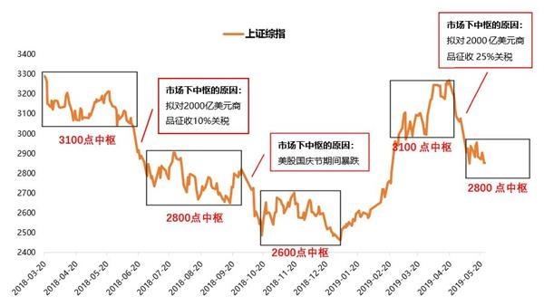 天丰证券:市场中心会继续大幅下行吗?