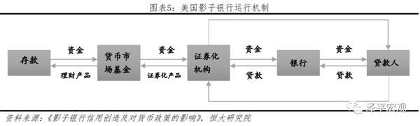 任澤平:影子銀行客觀上緩解中小微企業融資難貴問題