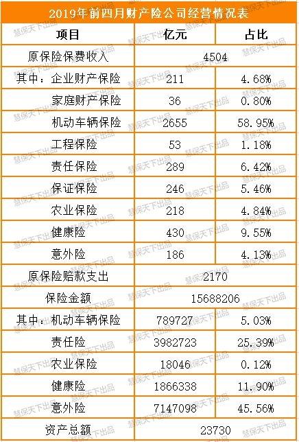 人身险公司方面,四月尾了行业尽资产为15.36万亿,原保费顶出产1.52万亿元,同比增长17.11%。