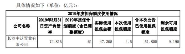 阳光城:为子公司4.5亿元融资提供担保
