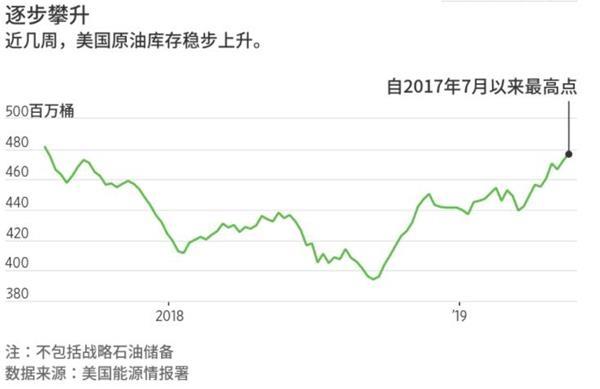 油市动荡元凶——美国原油库存正以2016年以来最快速度攀升!