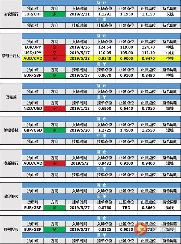 0529投行持仓报告:大摩挂单成交 路透IFR持仓微利出局