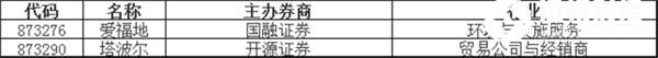 新股挂牌:圣博股份