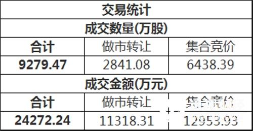 三板做市(899002)今日以763.99点平开后进行调整,最终收报761.79点,全天下跌0.50%,成分股全天成交7661.04万。新三板总成交额2.43亿元。