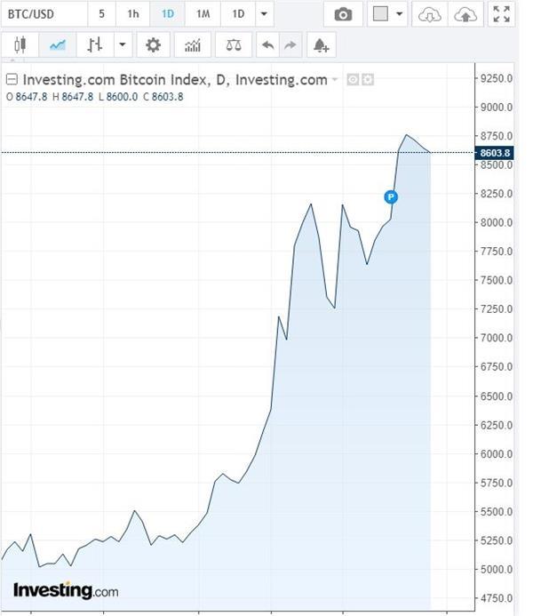 美股单月蒸发17万亿市值 美债收益率倒挂创12年纪