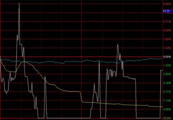 金逸影视出现异常情况,股价从涨近9%到跌停 盘中拉回、再跌停近十次