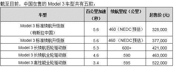 特斯拉:中国制造Model 3起售价格为32.8万元