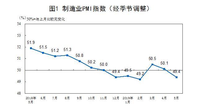 统计局:5月官方制造业PMI为49.4% 低于荣枯线