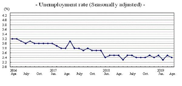 日本4月失业率2.4%符合预期