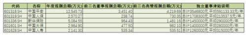 (《国际金融报》据wind数据制表)
