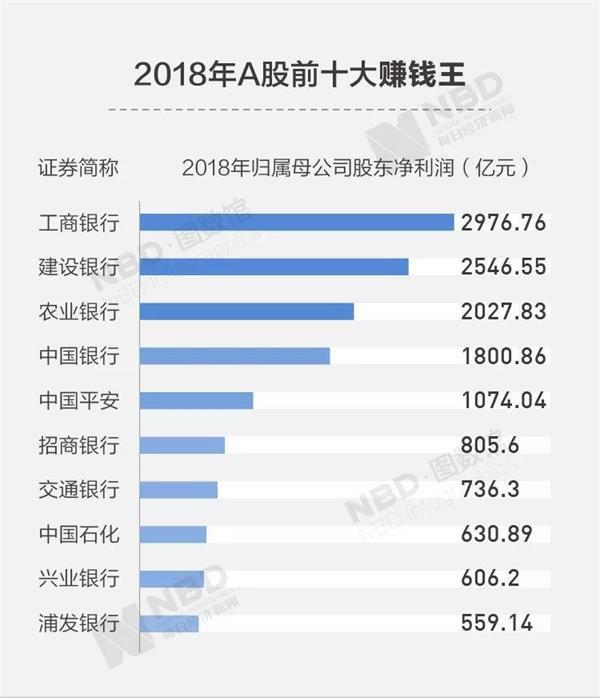 A股2018年报扫描:谁是赚钱王?谁是拿钱最多的董事长?