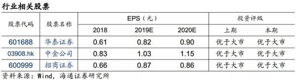 证券行业一季报总结:利润大增89% 自营业务增速显著