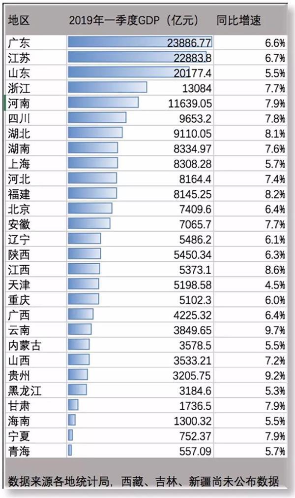 广东江苏gdp_2016全国GDP排座次 江苏苦追广东七年未果,藏渝黔 最能跑