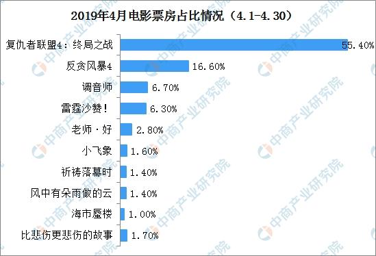 av排行2019_2019电影院线排行榜哪些电影院线股可关注?