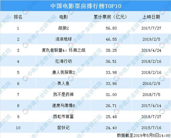 中国影视公司排行榜_2019上半年中国电影票房排行榜前10出炉,你花钱看过