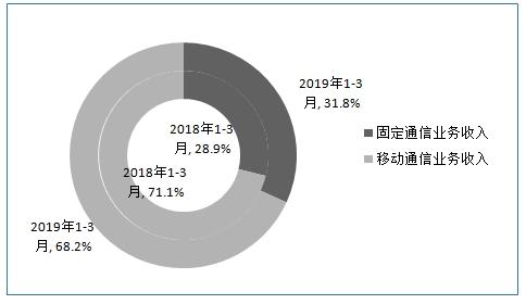 2019年经济分析_美国2019Q1经济情况分析及政策展望