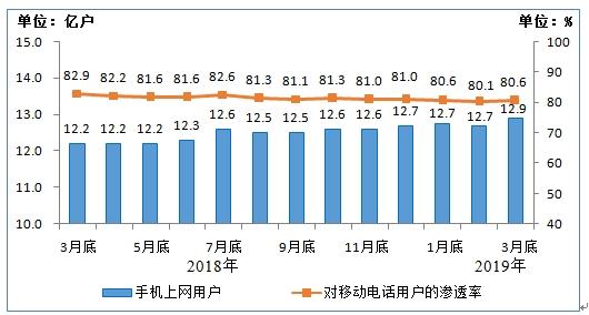 2019我国经济状况_2019年一季度中国通信行业经济运行情况分析