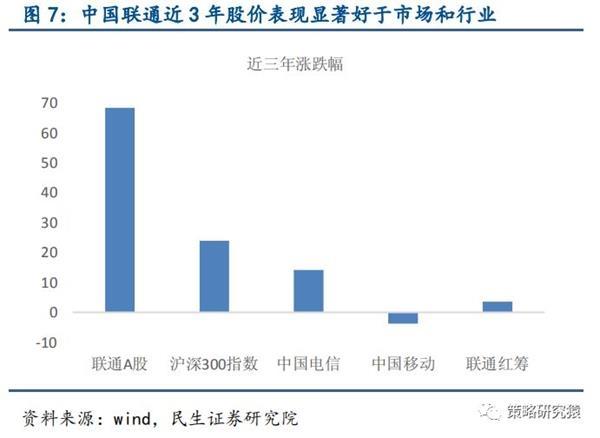 2016年中国联通出现经营亏损